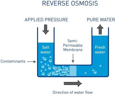 What Is Ro Water Purifier Reverse Osmosis Technique